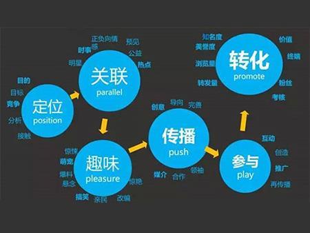 seo新站运营计划书