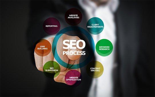 SEO日常网站优化内容